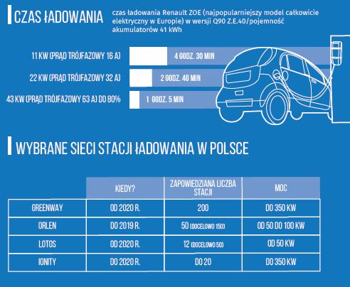 Barometr infrastruktury elektromobilności w Polsce
